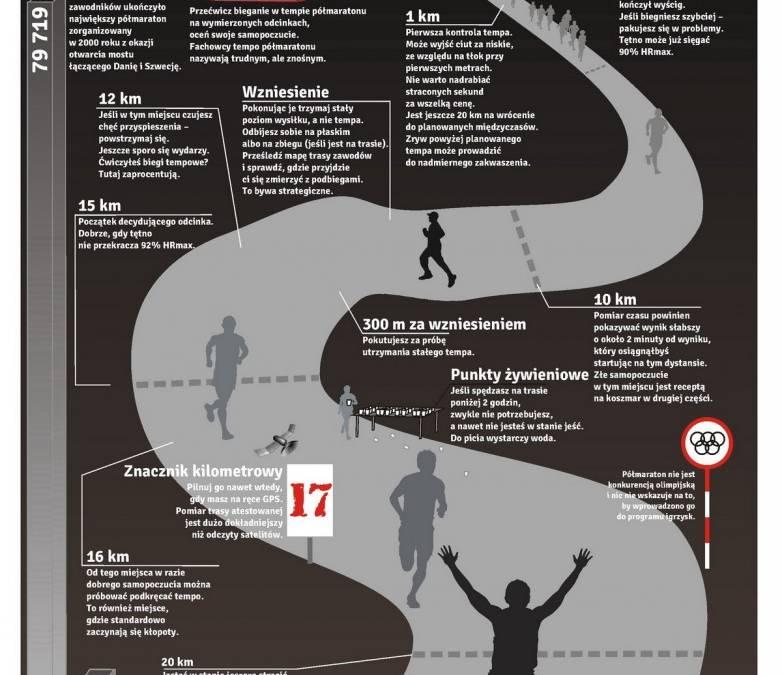 Półmaraton – garść informacji