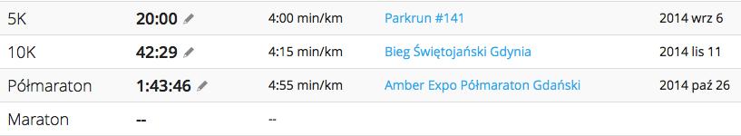 Rekordy życiowe: 5k 10k półmaraton maraton