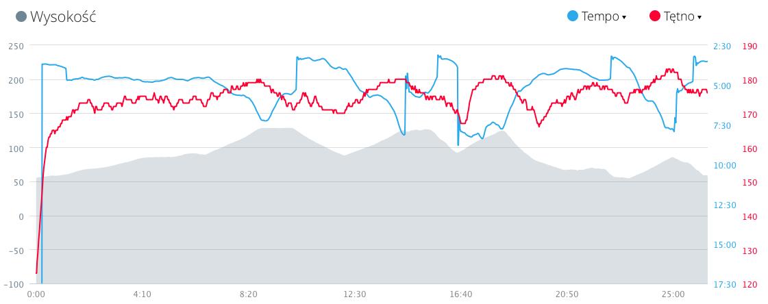 Na szaro profil trasy. Czerwone - tętno, niebieskie - tempo lecące na łeb i szyję na początku każdego podbiegu ;)